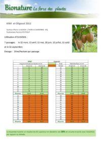 thumbnail of resultats_oligosol_kiwis-2